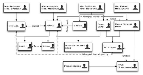Davids_tlf_org_chart
